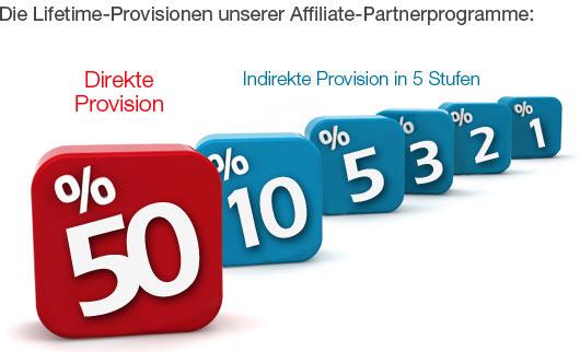Provisionsstruktur der Affiliate Partnerprogramme Gewinn24.de / ProfiWIN.de mit Lifetime-Provision pro Sale